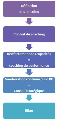 Coaching PLPD par AEFEL