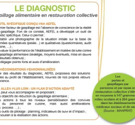 Offre AEFEL diagnostic gaspillage alimentaire